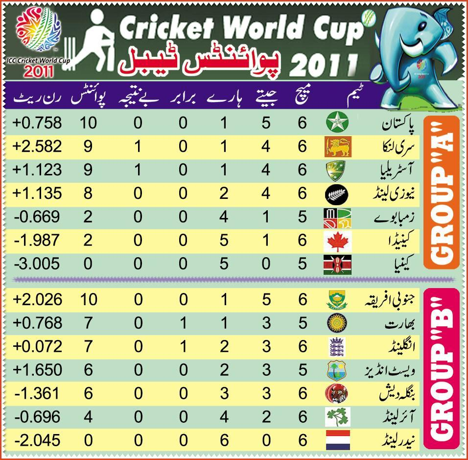 Cricket World Cup 2011 Points Table Until 20th March 2011