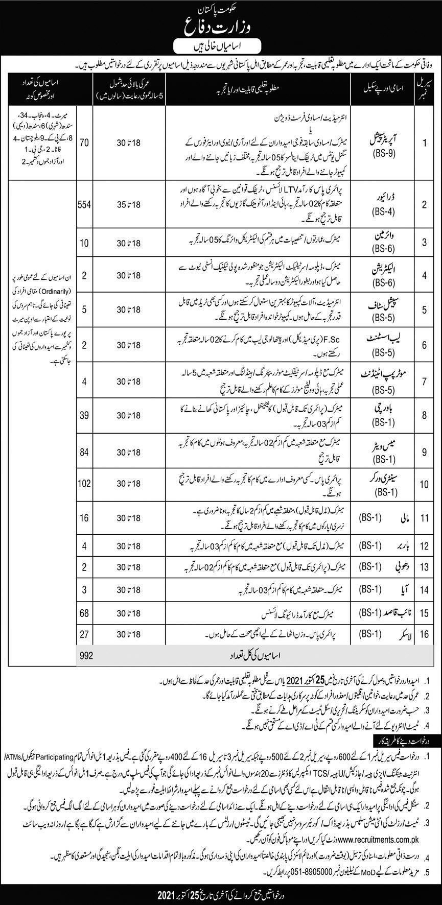 Ministry of Defence Jobs Online Apply 2021